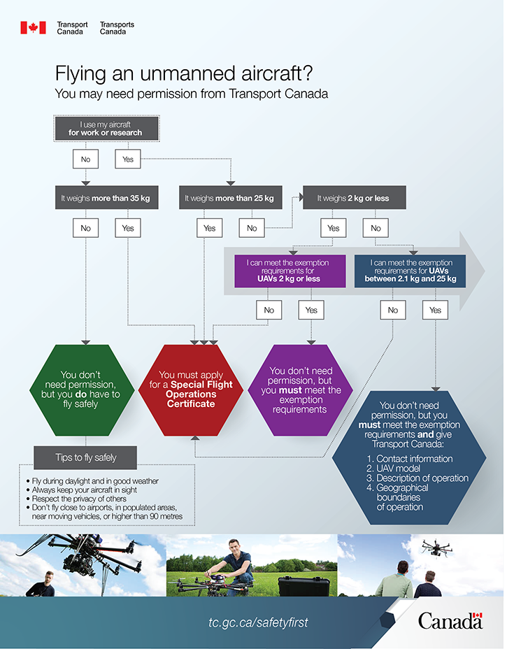 UAV-insurance-requirements