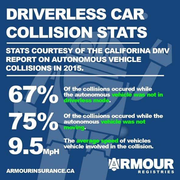 Vehicle Registration Renewal Ca >> Autonomous Car Collision Stats